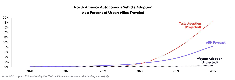 Tesla-robotaxi-adoption-ARK-Invest