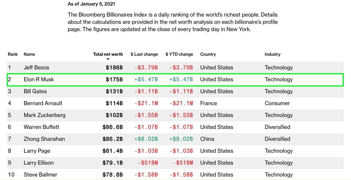 elon-musk-billionaires-index