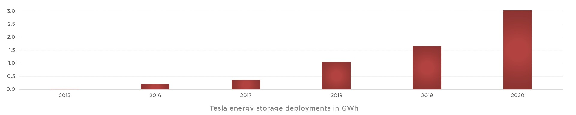 tesla-energy-deployments-2020
