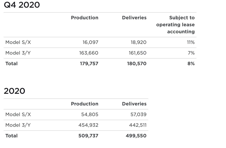 tesla-q4-2020-production-delivery-figures
