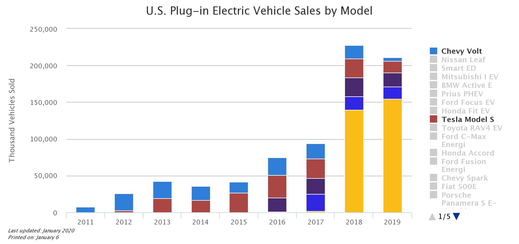 us-plug-in-electric-vehi (1)