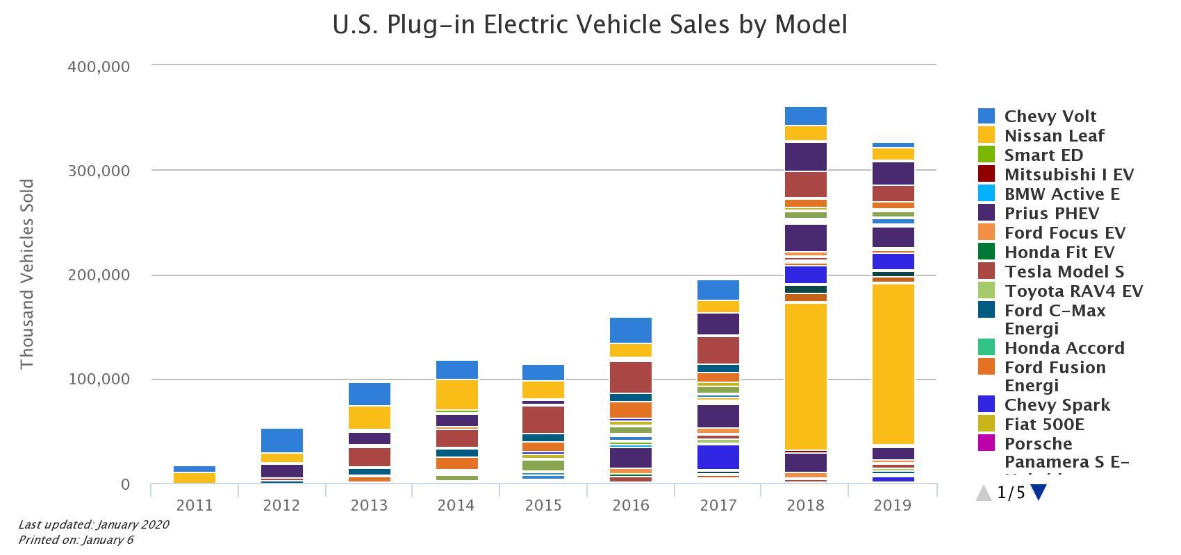 us-plug-in-electric-vehi