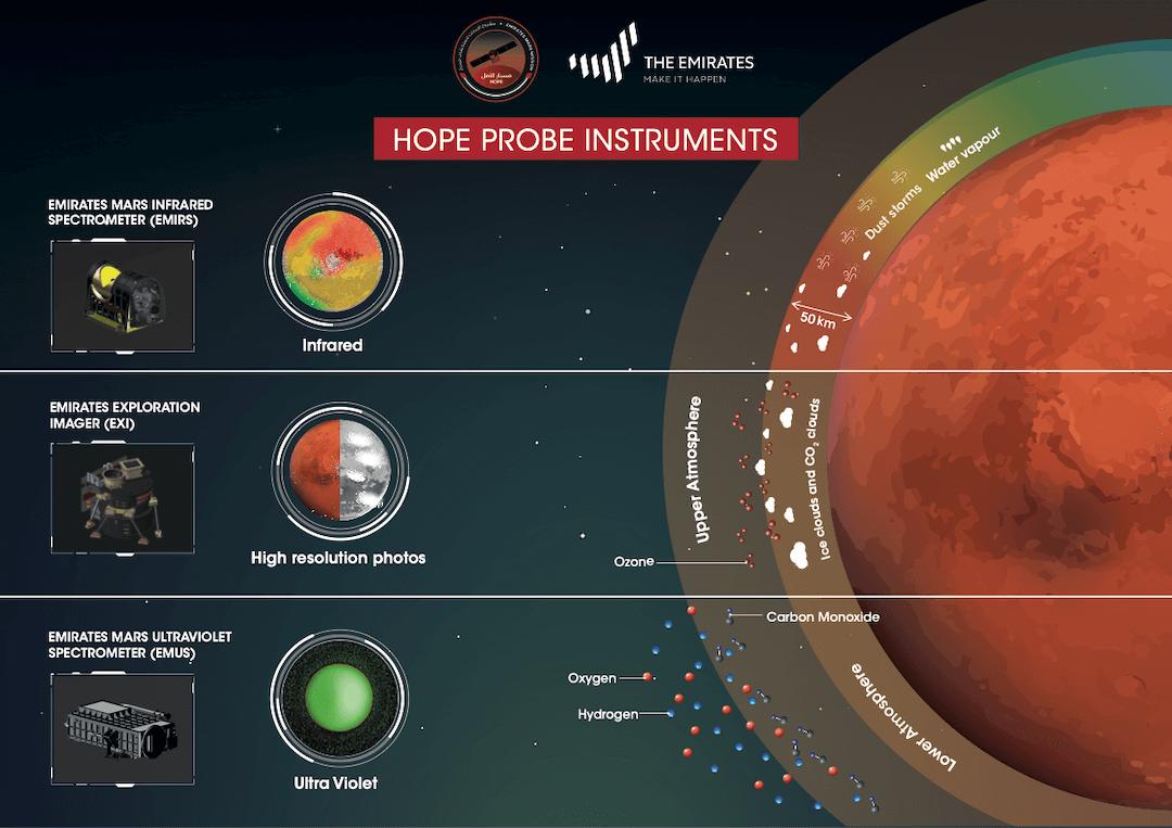 Hope-Probe-Mars-science-instruments