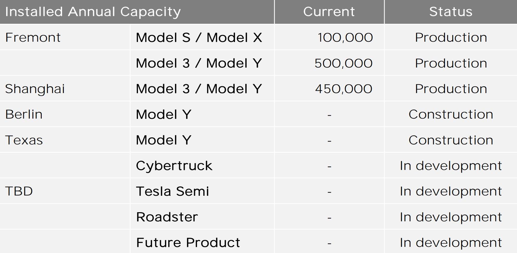 tesla-annual-capacity