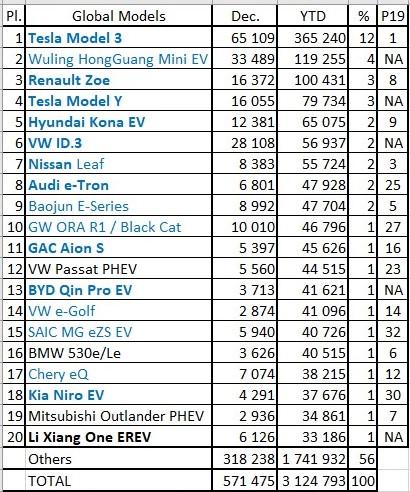 top-20-2020-ev-sales-tesla-model-3