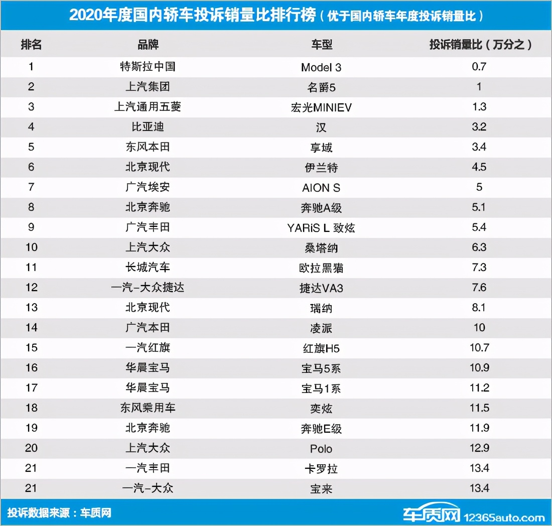 model-3-quality-rankings-china