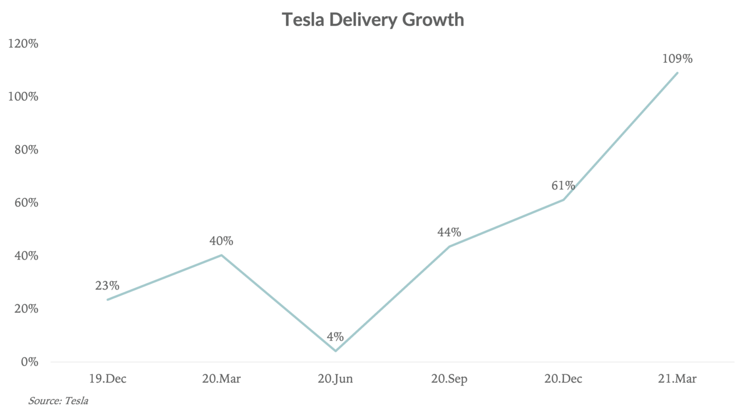 Tesla-Delivery-Growth-Q1-2021
