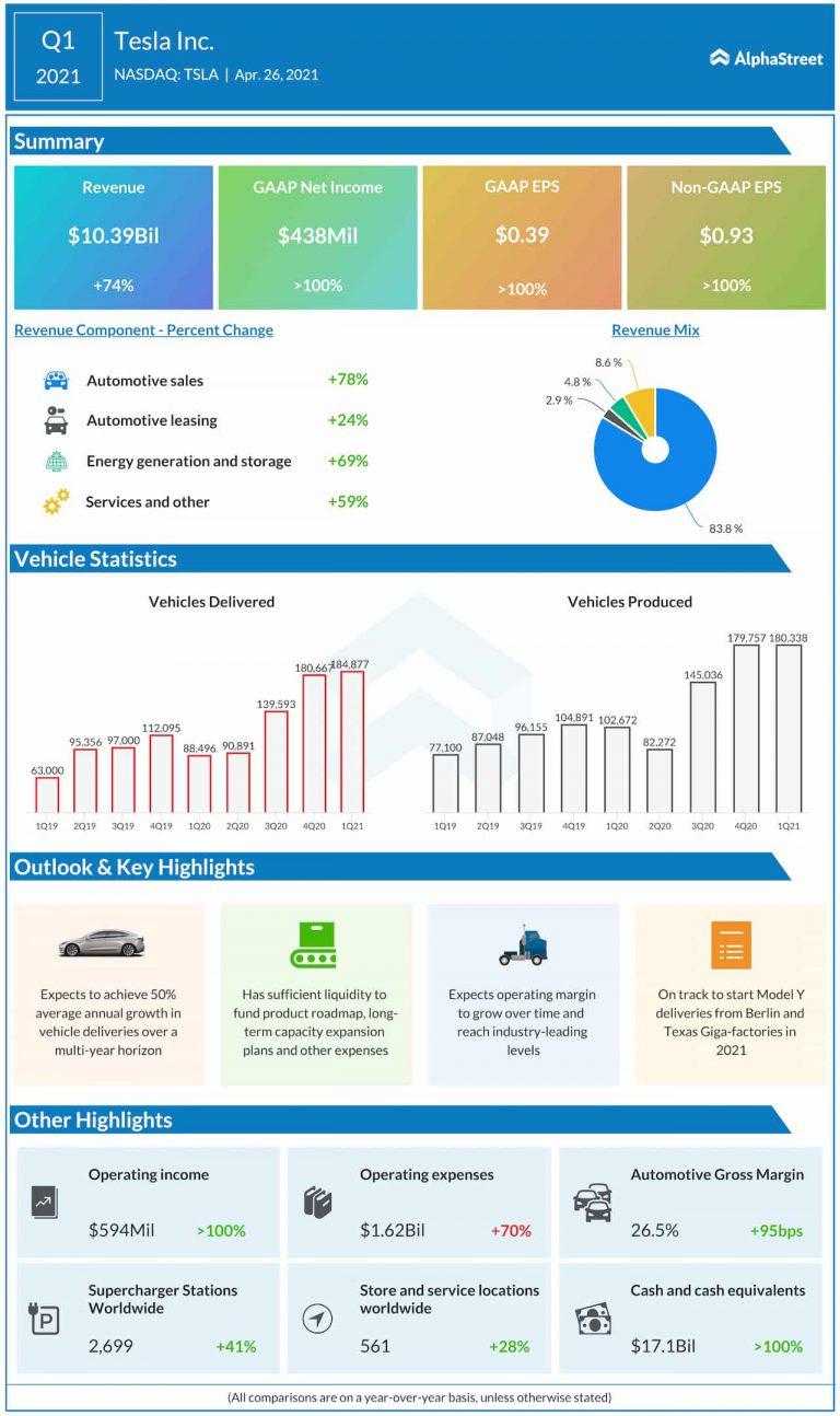 Tesla-Q1-2021-earnings-infographic-768×1294