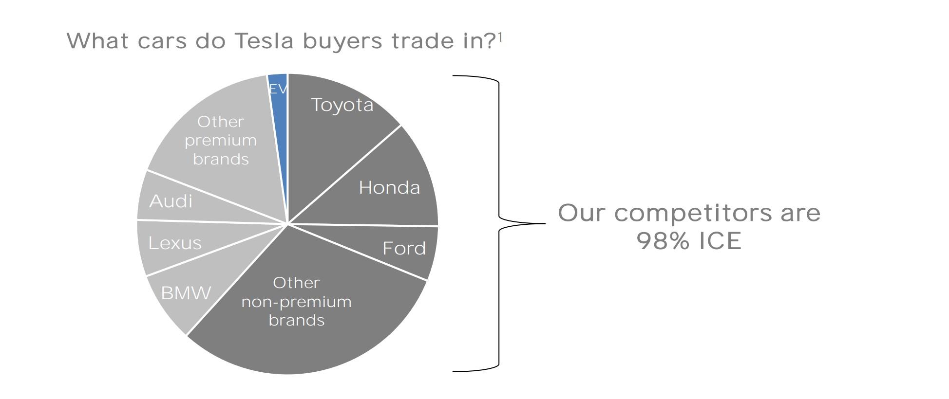 tesla-trade-in-breakdown