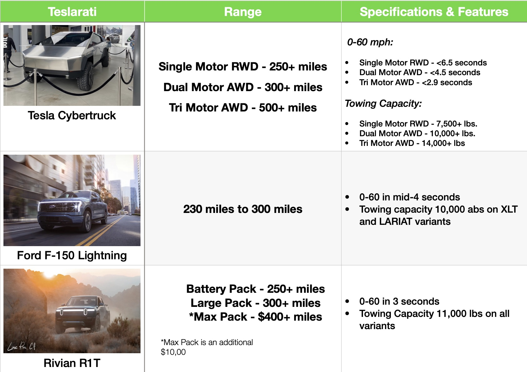 Ford-F-150-Lightning-Tesla-Cybertruck-Rivian-R1T