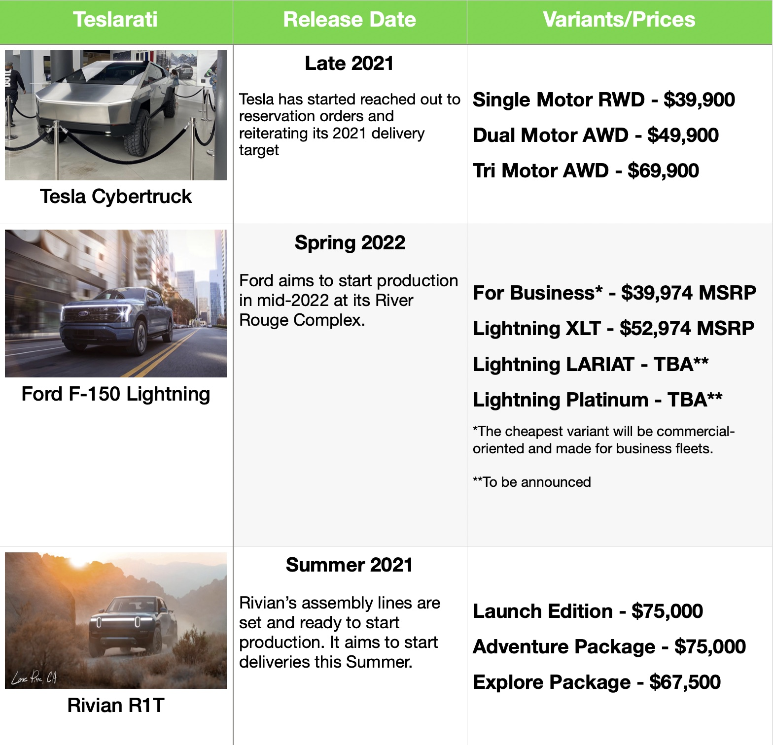 Tesla-Cybertruck-Ford-F-150-Lightning-Rivian-R1T