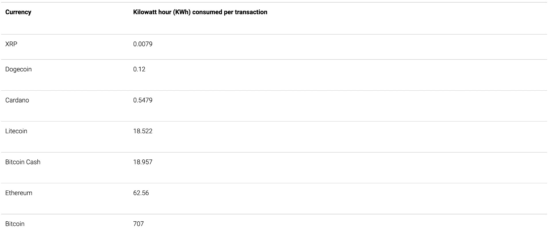 cyptocurrency-energy-use-per-transaction-trg-data-centers
