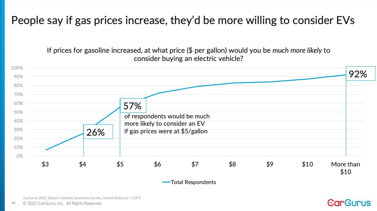 gas-prices-ev