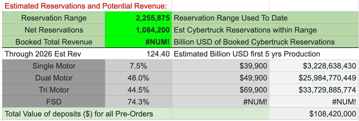tesla-cybertruck-reservations-1m