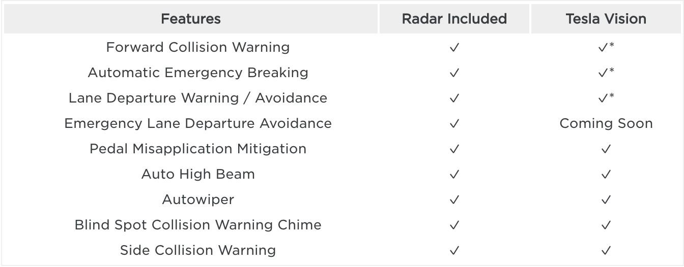 tesla-features-radar-vs-tesla-vision