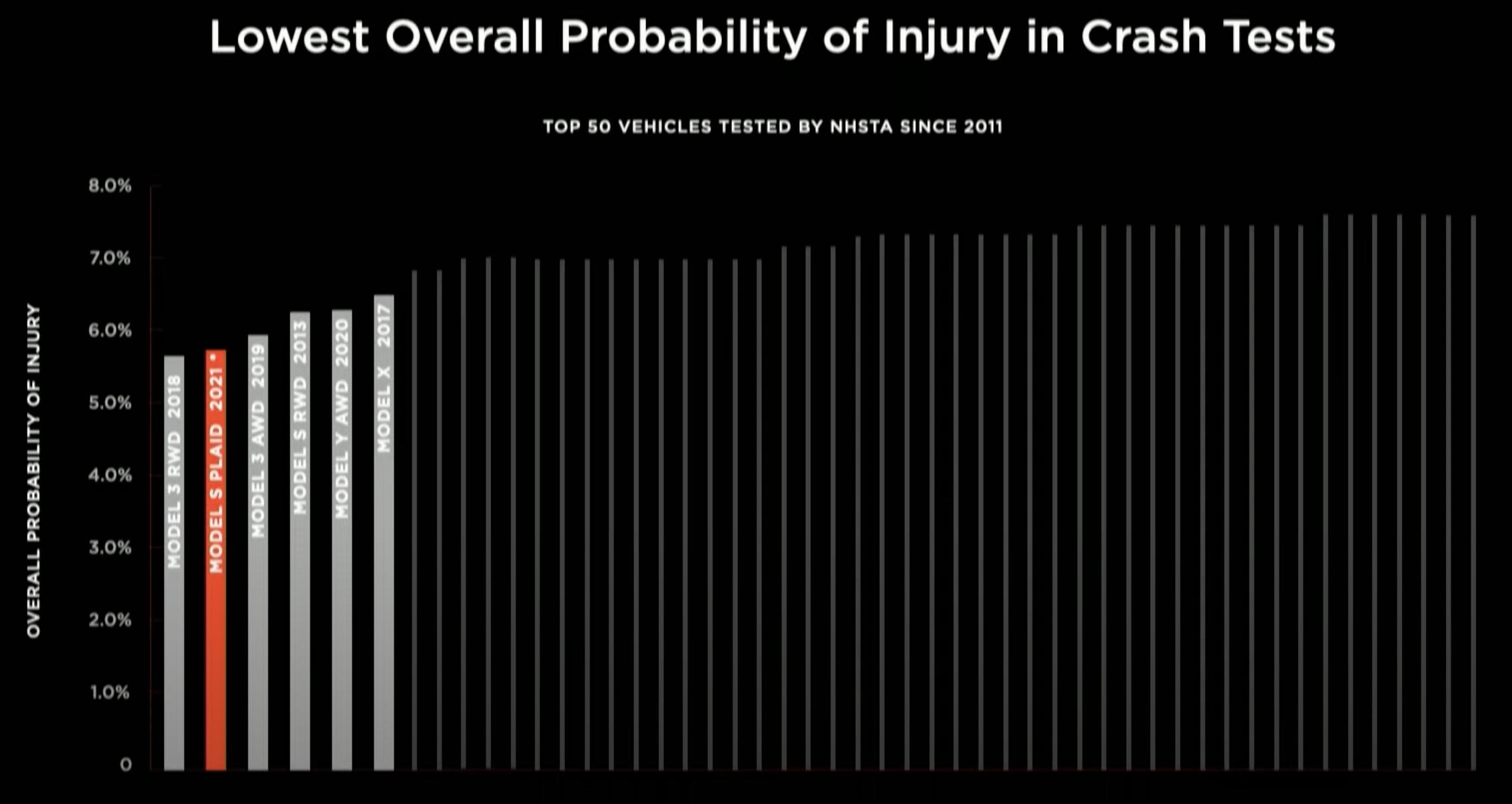 Tesla-lowest-injury-cars