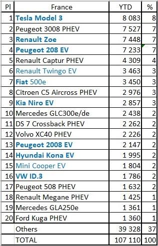 france-ev-sales-2021-ytd-may