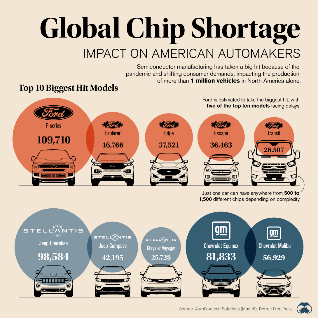 Global-Chip-Shortage-Impact-Feed