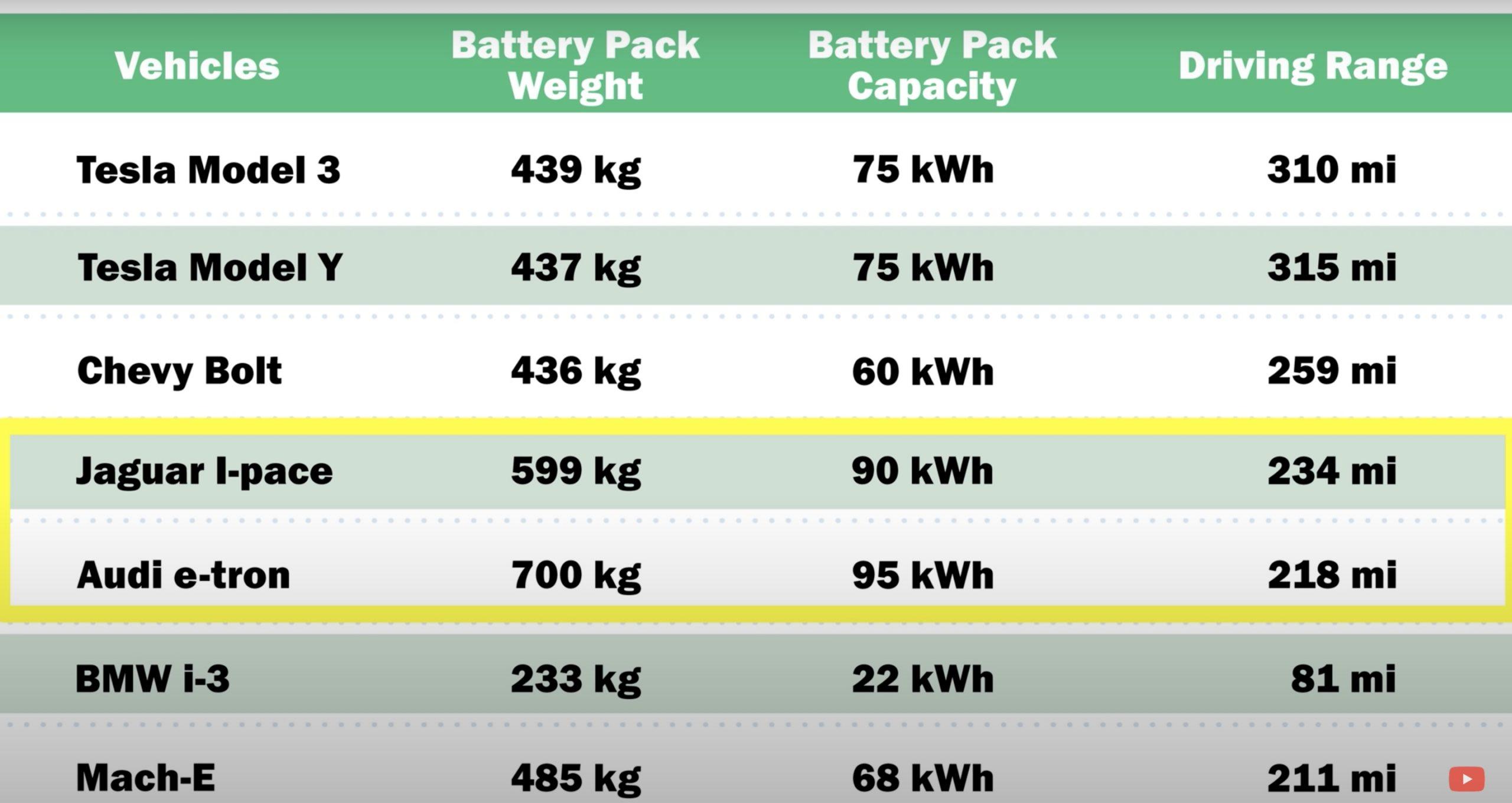 Tesla-vs-audi-vs-ford-mach-e-battery-comparison-video-