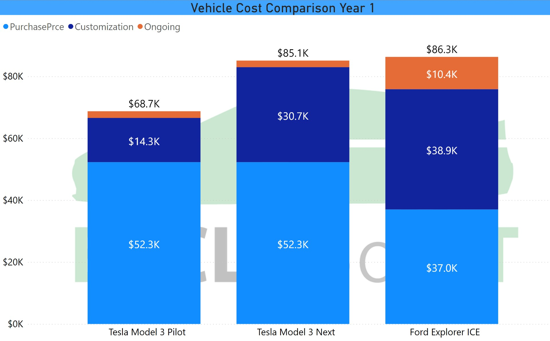 V2-of-Vehicle-Cost-Comparison-Year-1