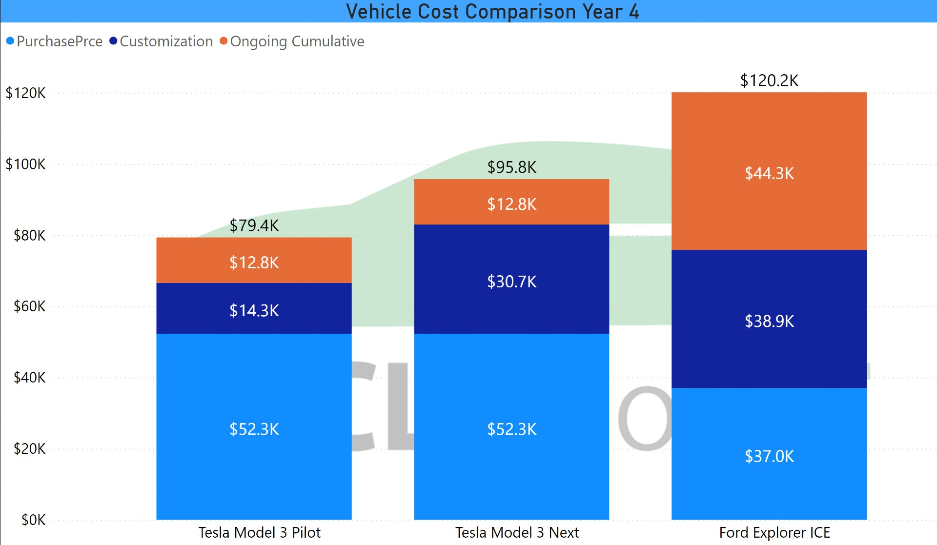 V2-of-Vehicle-Cost-Comparison-Year-4
