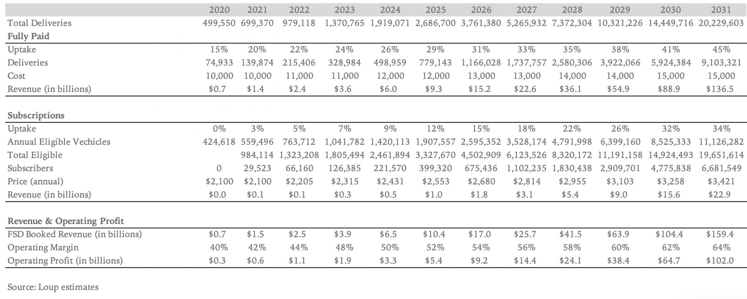 tesla-fsd-profit-tsla-bull-analysis-