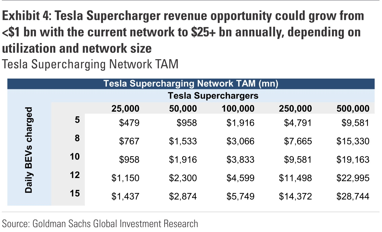 tesla-supercharger-network-revenue-other-evs-