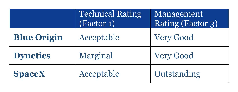 HLS Option A ratings