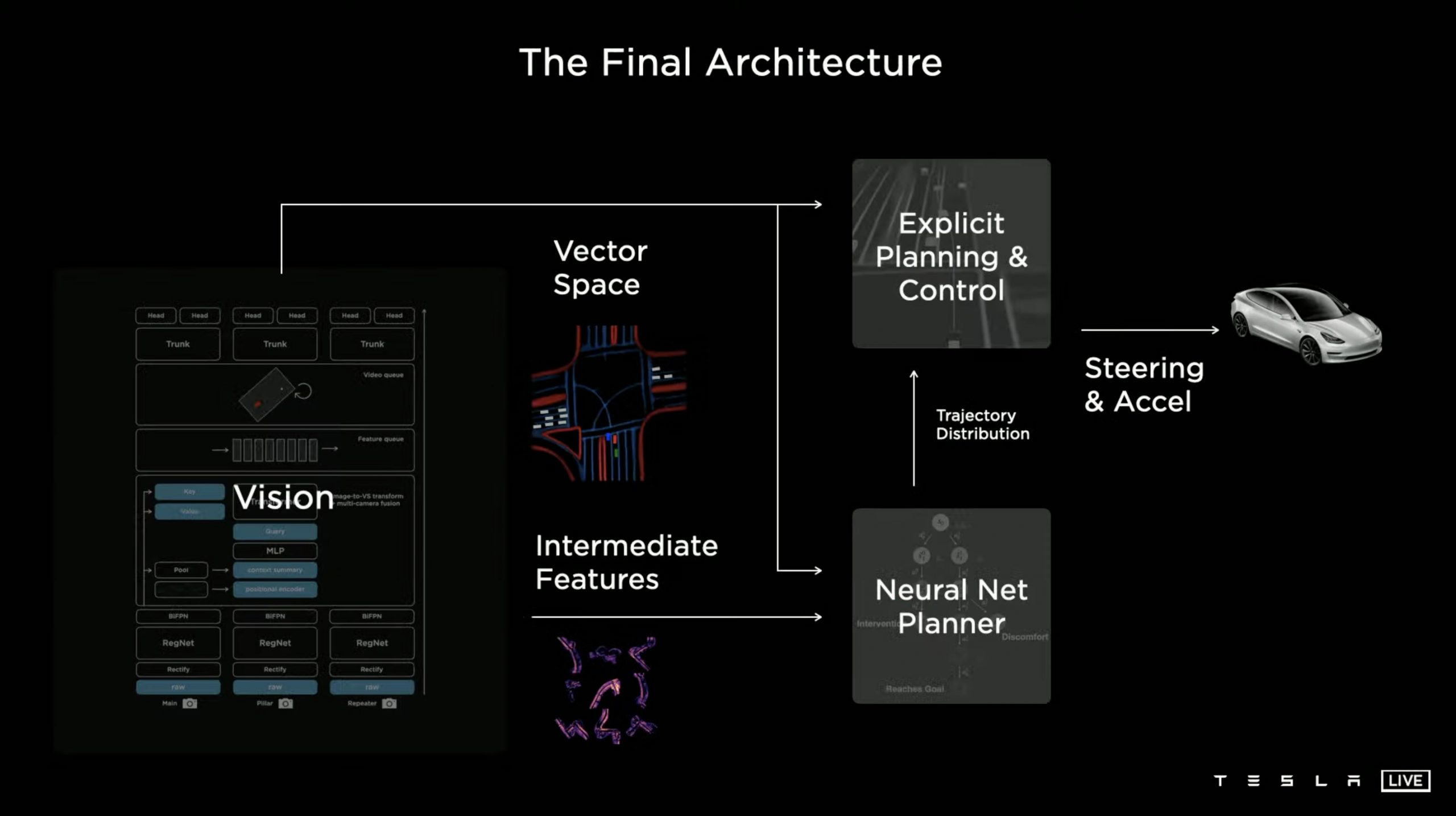 Tesla-full-self-driving-final-architecture