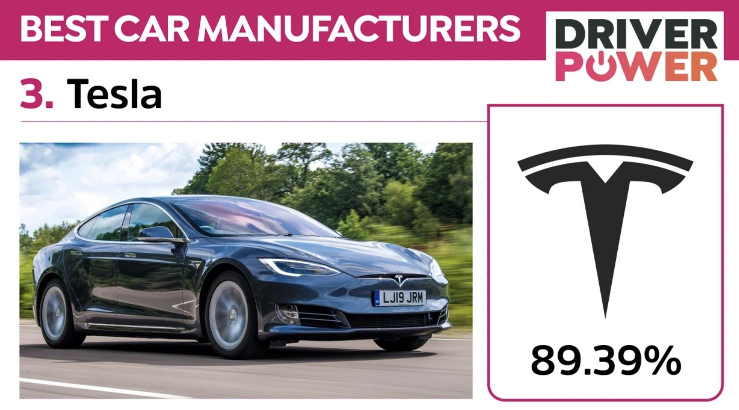 tesla-UK-top-manufacturer-2021