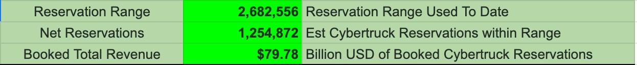 tesla-cybertruck-pre-orders-resevations-1-2-million