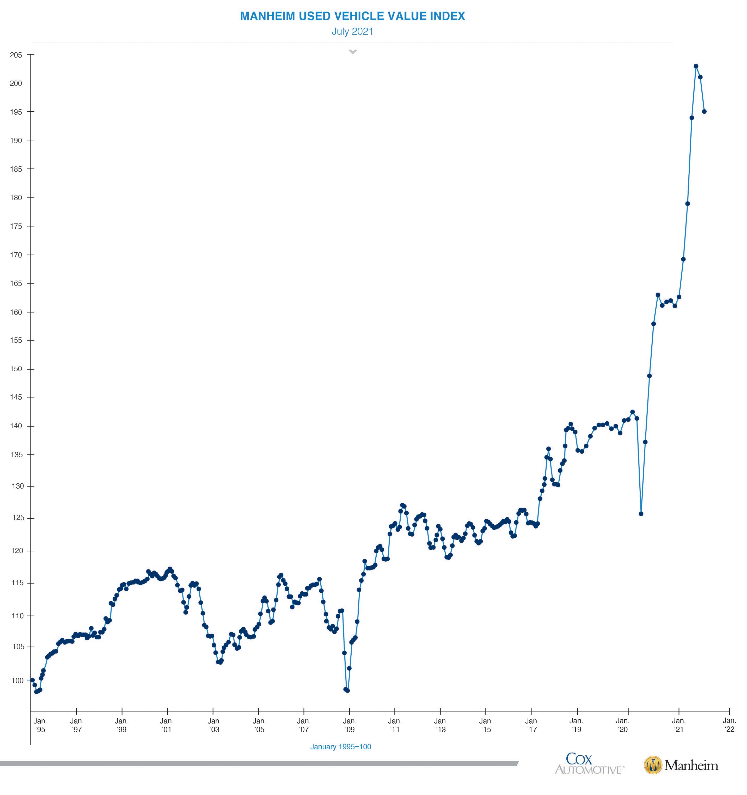 used-car-market-price-decline-july-2021