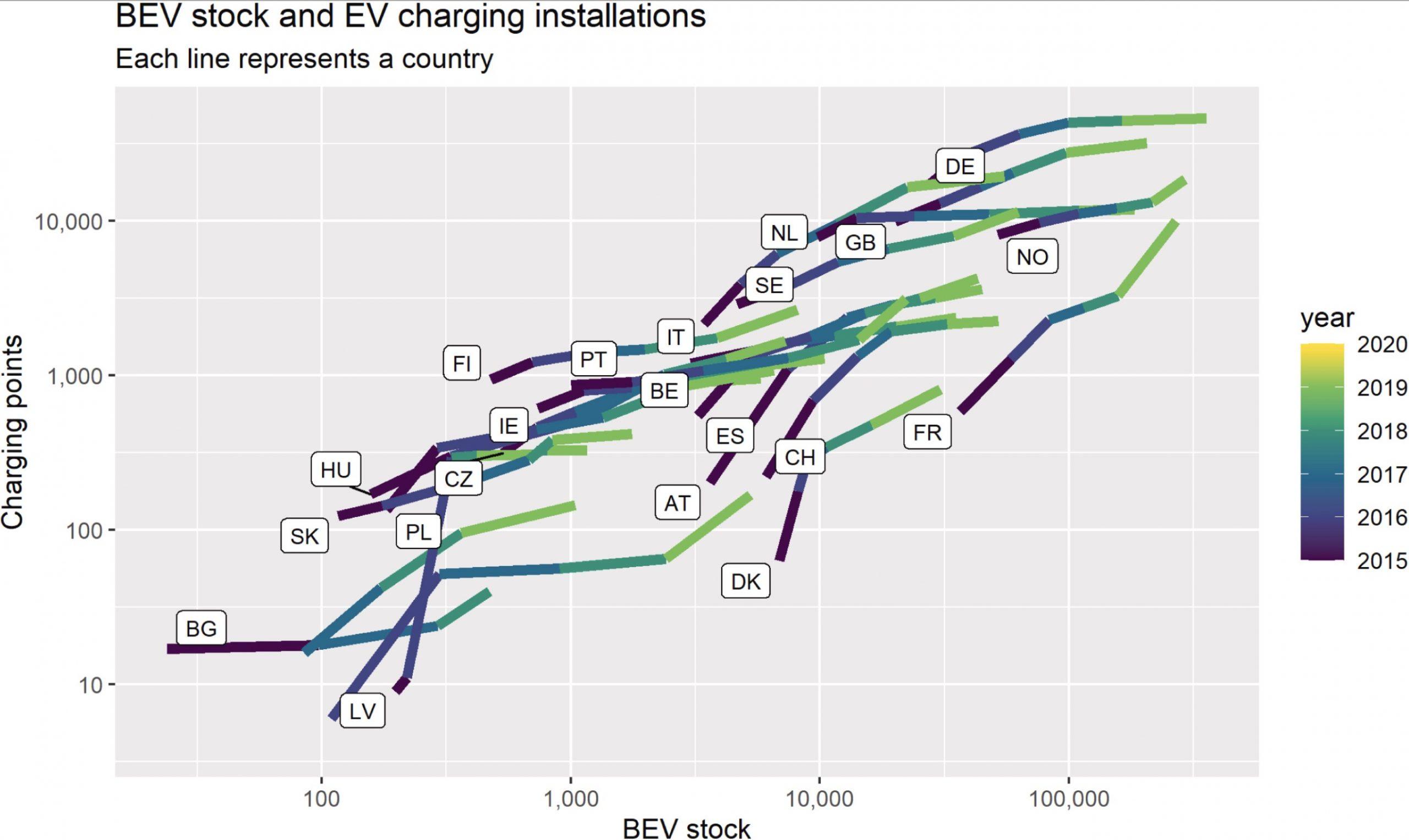 BEV-sales-vs-EV-charging-installations-EU