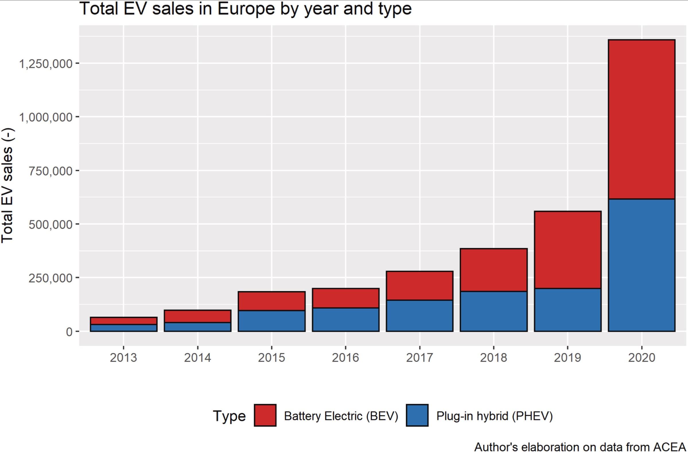 Europe-BEV-sales