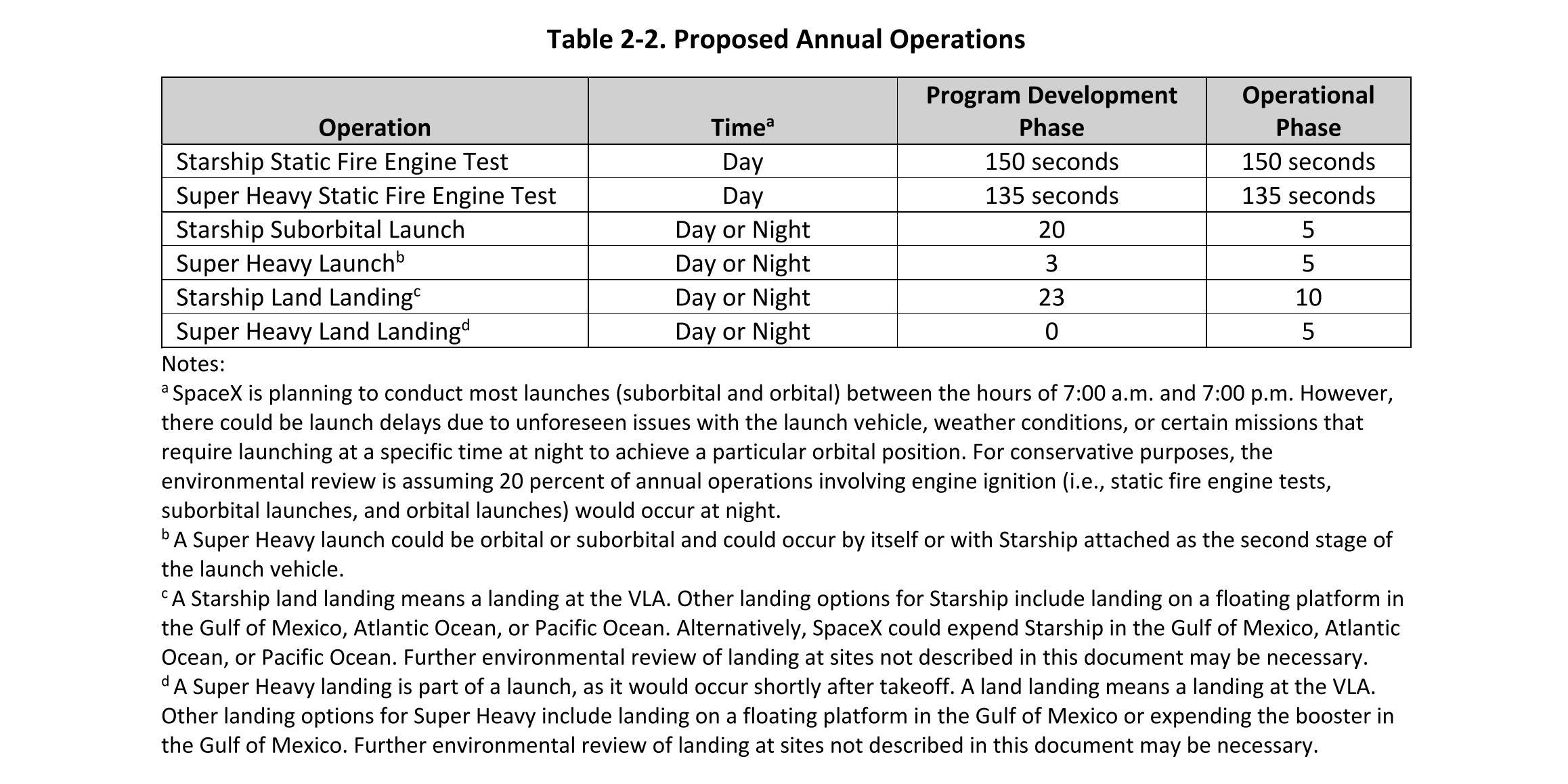 Starship draft PEA (FAA) annual operations limits 1