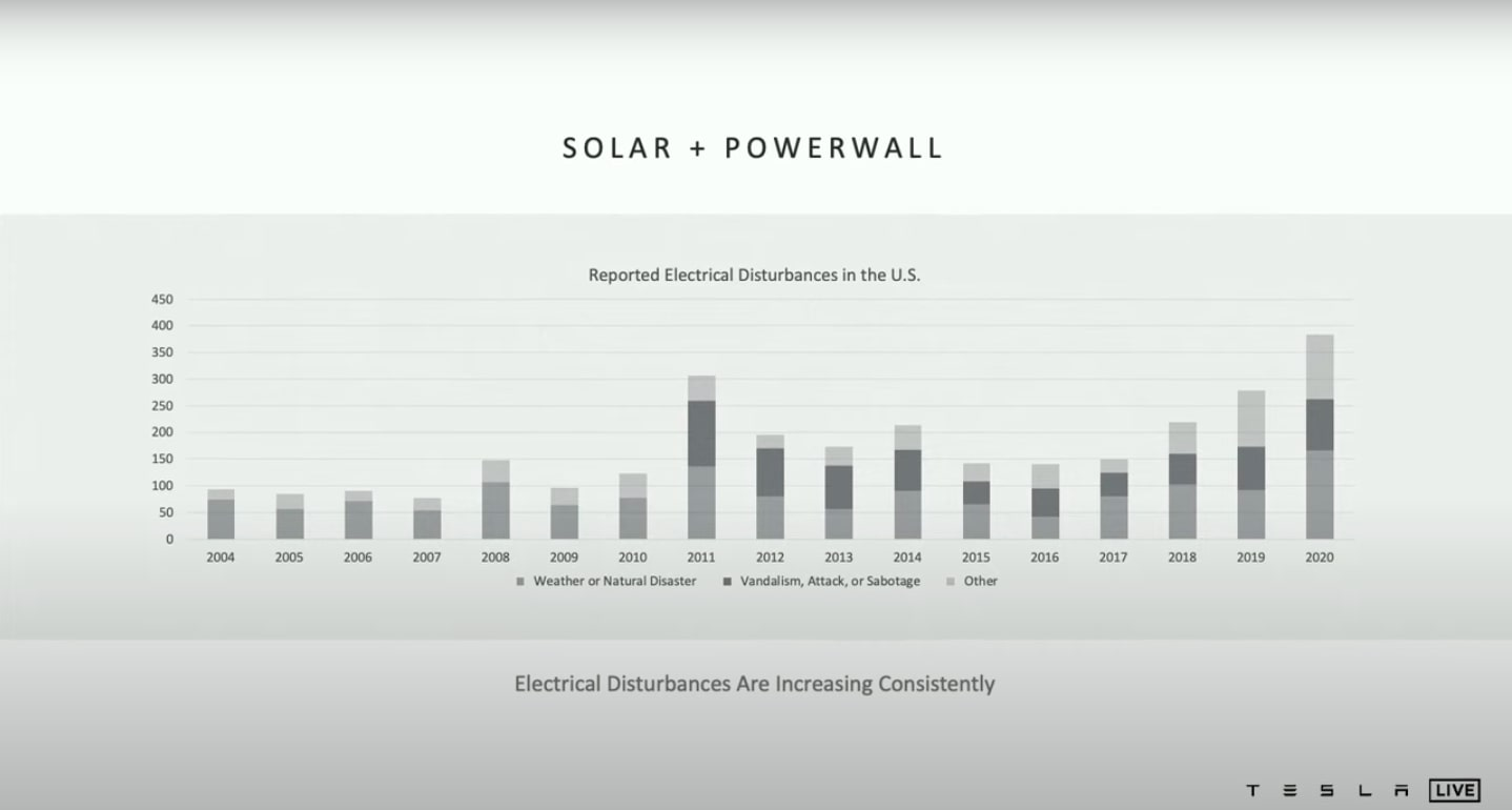 tesla-solar-powerwall-energy-disturbances