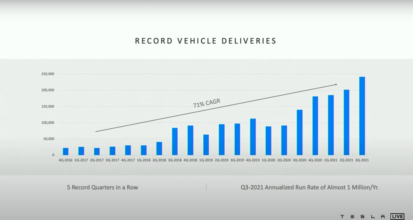 tesla-vehicle-deliveries-q3-2021